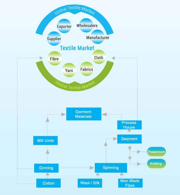 textile industry flow chart and work process
